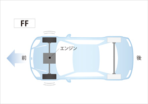 FF【Front engine Front drive】