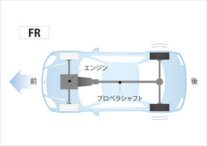 FR【Front engine Rear drive】